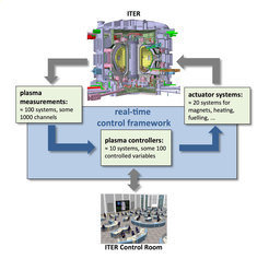 The planned control and regulation system for the ITER test reactor