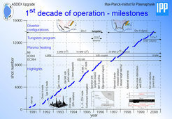 10 years of research – results from 1991 to 2000