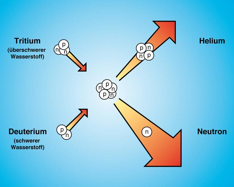 Kernfusion wasserstoff