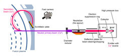 The group is to develop and operate a new measuring apparatus that is to observe, in particular, the plasma edge: A beam of heavy caesium atoms is injected into the plasma edge. On their way through the hot plasma the caesium atoms are ionised. The caesium ions produced are then directed by the magnetic field of the fusion device on curved paths out of the plasma to a scintillator. From the luminescent traces left there it is then possible to determine the plasma and current densities as well as the electric potential at the ionisation site in the plasma.