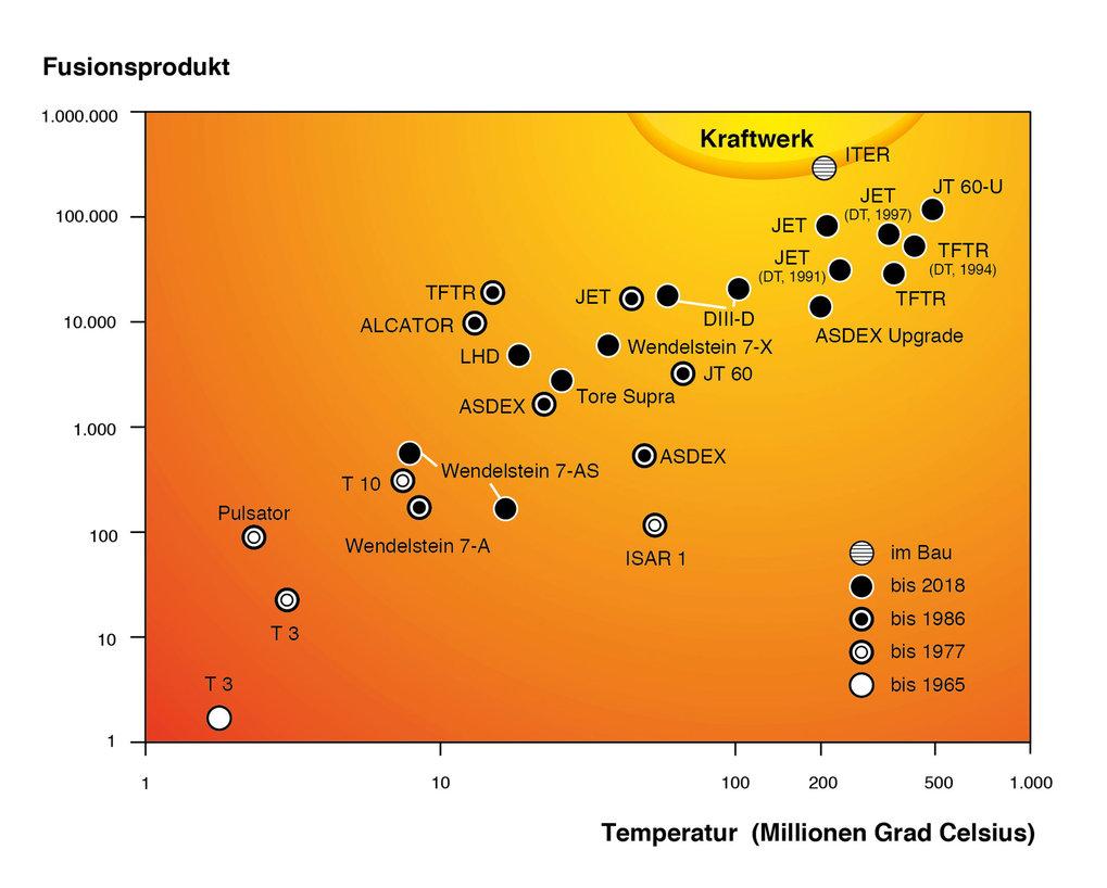 Zündbedingungen | Max-Planck-Institut für Plasmaphysik