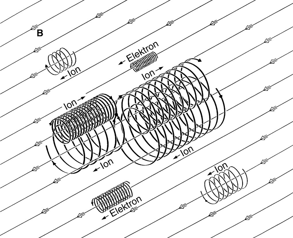 "Charged particles<span class=""textklein""> are moving helically around magnetic field lines</span>"