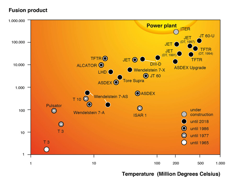 The ignition diagramm shows the progress of fusion research. <br />Fusion product  = density x energy confinement time x temperature  [10<sup>17 </sup>particles per cubic centimetre x seconds x degrees Celsius]