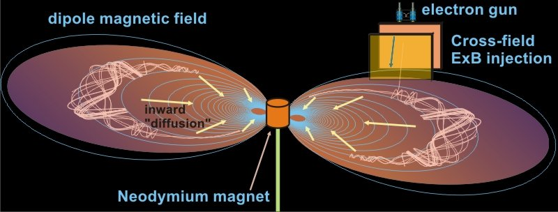 <p>Numerical simulation of the injection of electrons (or positrons) into the field of a magnetic dipole. Electrons are directed through a pair of potential plates, between which they experience the action of a combined electric and magnetic field. The ensuing ExB drift moves particles into a region of closed magnetic field lines.</p>