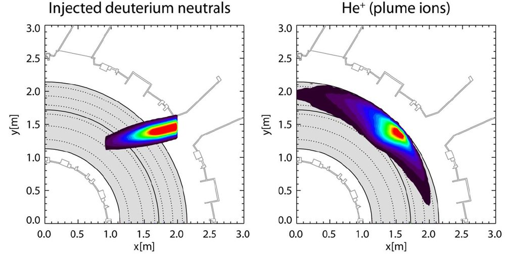 Figure: On the left, the injected beam neutrals are shown. The helium plume ions are born in this volume after the charge exchange reactions. On the right, the spatial distribution of the helium plume ions as they spread along the magnetic field lines is depicted.