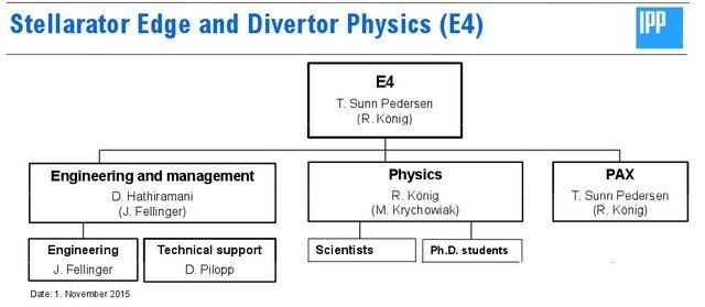 Organizational structure of the E4 division