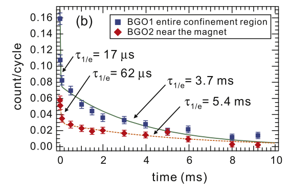 Stored positrons vs. confinement time, for positrons injected and stored in the field of a supported permanent magnet.