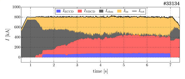 Tokamak discharge without transformer: The composition of the plasma current refers to a discharge with external current drive by microwaves (blue) and particle beams (red). By means of these the current produced by the transformer (grey) goes back towards the end of the discharge to almost zero, for almost 3 seconds, and the bootstrap current (yellow) produced by the plasma accounts for half of the total current. This total current of 800 kilo ampere (black) remains constant during these processes. In principle, for technical reasons plasma discharges in ASDEX Upgrade are restricted to a duration of 10 seconds.
