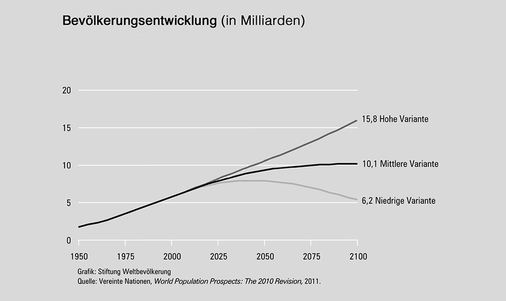 1. The world's population is growing fast, primarily in developing and threshold countries. By 2100 it could rise from the present 7 to 10 billion.  (Graphic: Stiftung Weltbevölkerung, Data: United Nations, 2011)