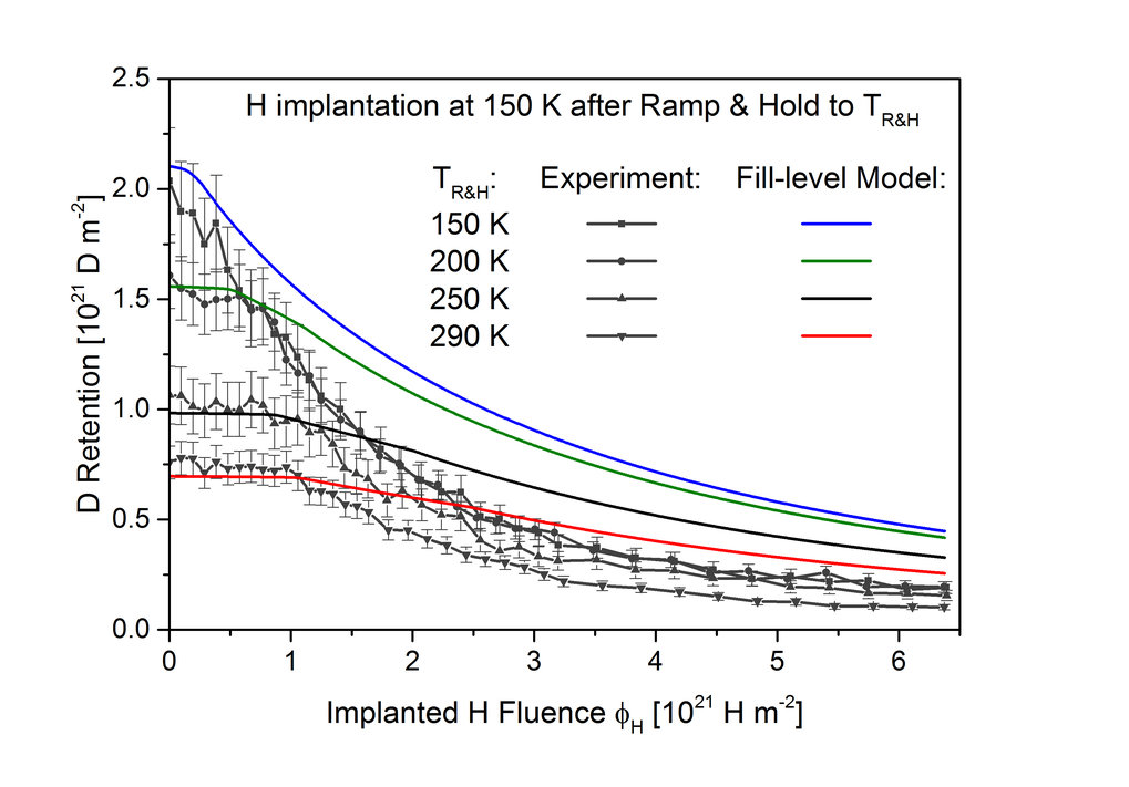 Retained deuterium (D) amount in tungsten after reaching saturation at an implantation temperature of 150 K as a function of the subsequently implanted hydrogen fluence. The additional H implantation causes a continuous decrease of the retained D amount due to isotope exchange. In some of the samples the D amount was reduced by heating them intermediately to various temperatures. <div> </div> <div> </div> <div> </div>