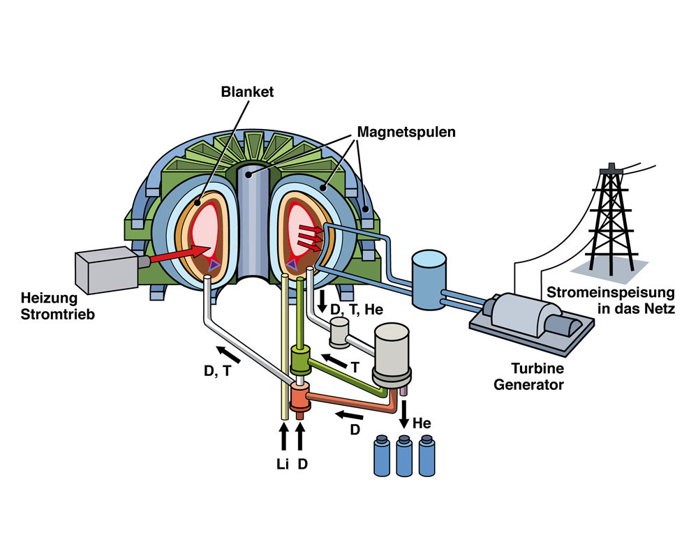 Iter on nuclear power plant diagram